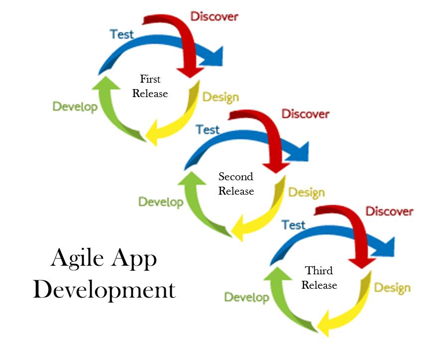 agile-app-development